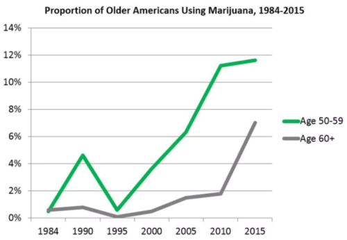 More older Americans are smoking marijuana